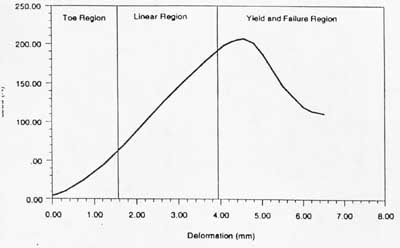 Bme 332 ligamenttendon structure function there are three major regions of the stress strain curve 1 the toe or toe in region 2 the linear region and 3 the yield and failure region ccuart Images
