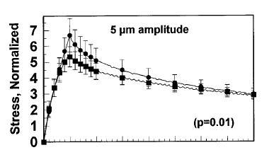 BME 332: Constitutive Equations: Poroelasticity/Biphasic