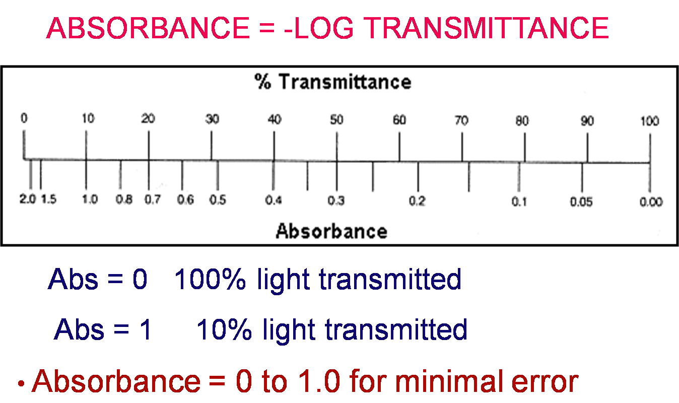 what is the relationship between absorbance and transmittance in spectrophotometer