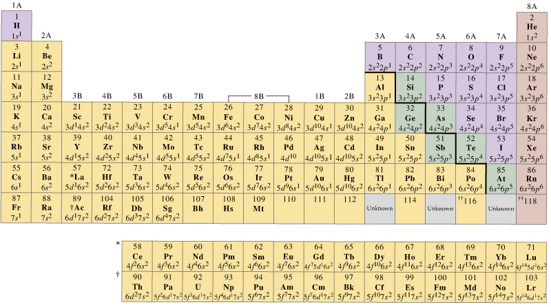 Table Electron Configurations on Table Group A Electron Dot Diagram