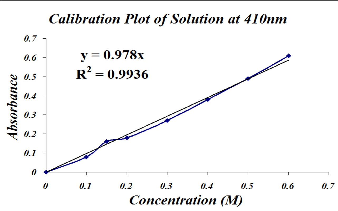 lab report relationship between concentration and The direct relationship between absorbance  determining the concentration of a solution:  vernier lab safety instructions disclaimer.