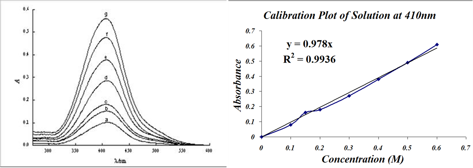 You Have Two Different Plots, Your Absorbance Spectrum On The Left, And  Your Calibration Plot On The Right The Calibration Plot Is Like Taking A  Vertical