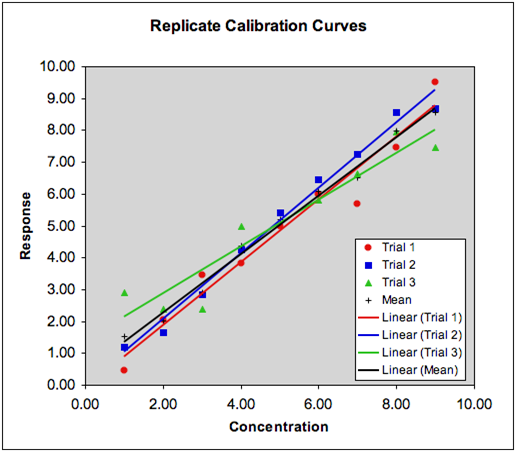 how to know concentration of unknown sample through standard curve