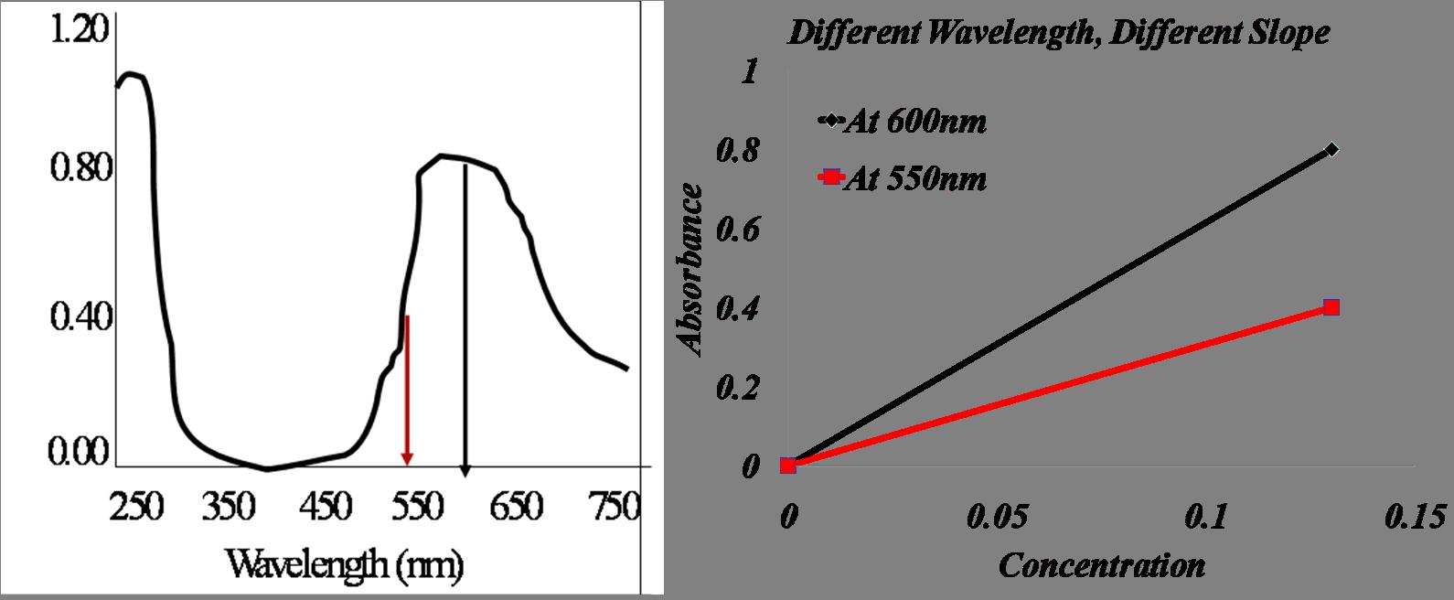 Chem 125 - Experiment II