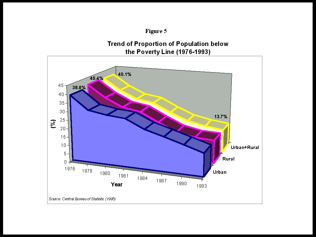 indonesian demographic transition Below is an essay on indonesian demographic transition from anti essays, your source for research papers, essays, and term paper examples introduction the effects of population control programs on demographic change were not instant, and it takes long serious effort to encourage the improvement of economic development in a country.
