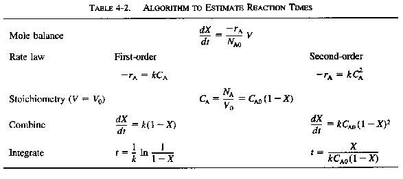 special integral derivation