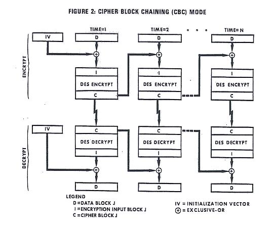 FIPS PUB 81 -- DES MODES OF OPERATION